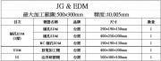 JG&EDM